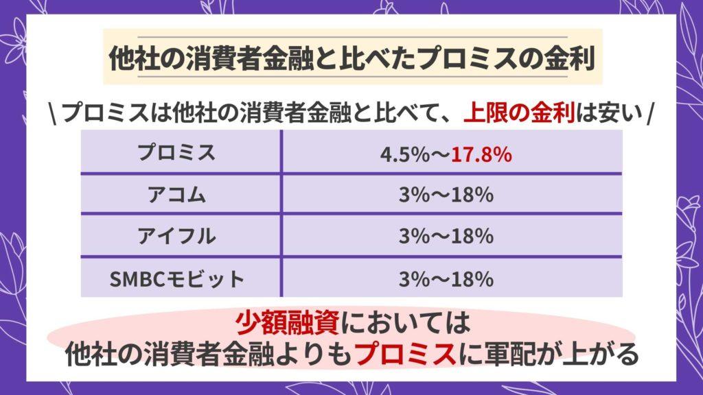 他社の消費者金融と比べたプロミスの金利
